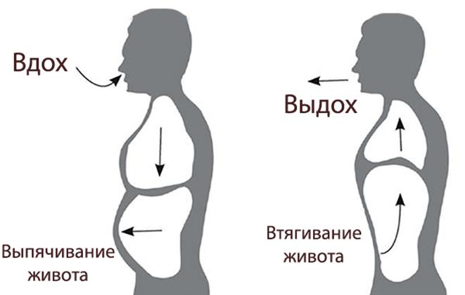 Техника диафрагмального дыхания